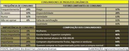 Consumidores de produtos organicos_web