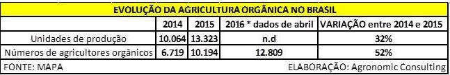 Evolução da agricultura organica
