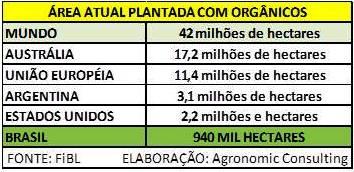 Produção Mundial Organicos_WEB
