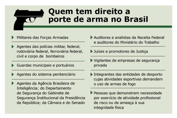 texas-porte-de-arma-no-brasil