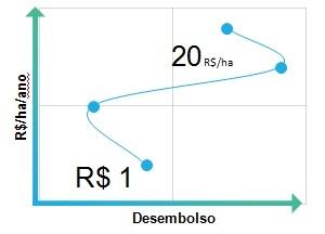 O sucesso deixa rastros: cada R$ 1,00 de economia com administração resulta em R$ 20 de renda por hectare ao ano. Fonte: Terra Desenvolvimento e Inttegra.