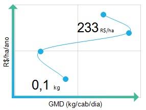 GMD: a importância do ganho de peso médio diário mostrada na imagem. 100g a mais por dia trazem R$ 233 a mais de receita por hectare no fim do ano.