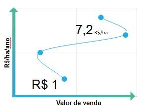 impacto-valor-de-venda-arroba-fazenda-pecuaria-de-corte