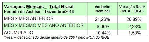 vendas-supermercados-2016-acumulado-ano-abras