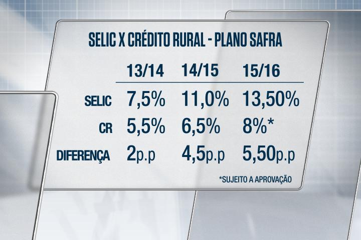 Selic x Crédito Rural - MC
